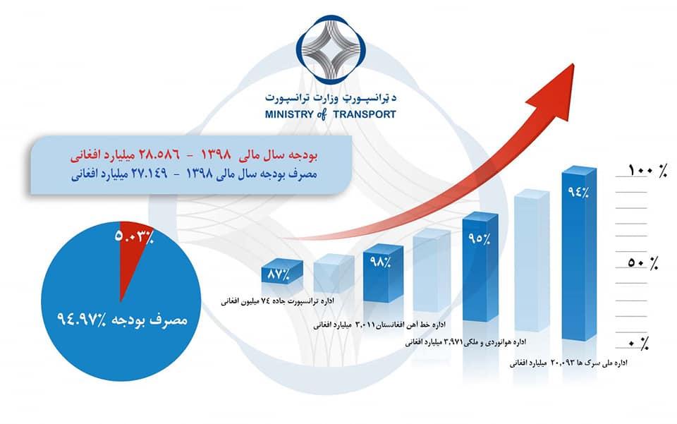 وزارت ترانسپورت بیشتر از ۹۴ فیصد بودجه انکشافی اش را به مصرف رسانیده است